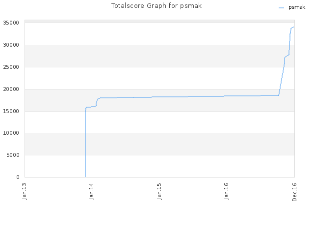 Totalscore Graph for psmak