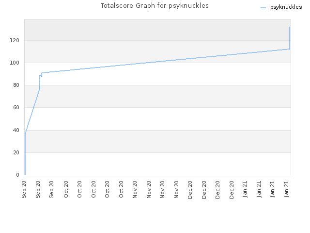 Totalscore Graph for psyknuckles