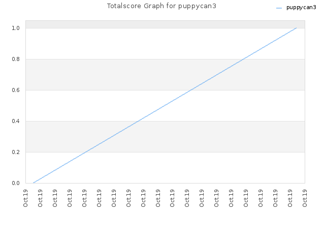 Totalscore Graph for puppycan3