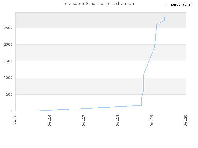 Totalscore Graph for purvchauhan
