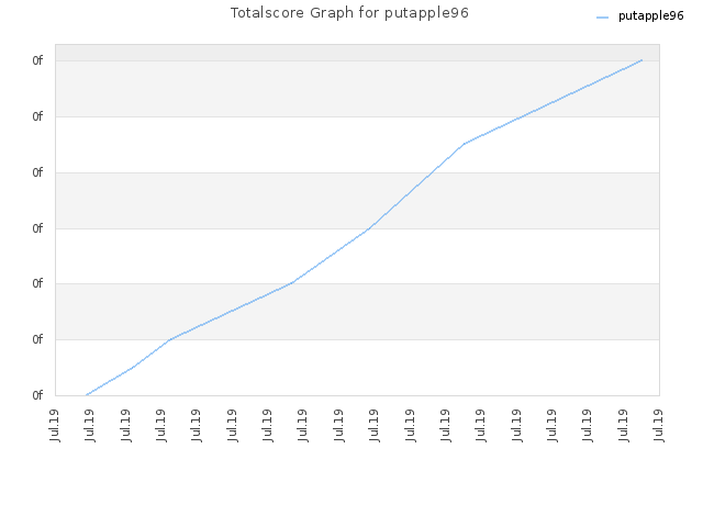 Totalscore Graph for putapple96