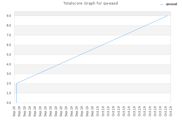 Totalscore Graph for qweasd