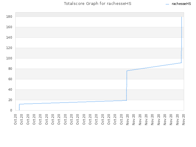 Totalscore Graph for rachesseHS
