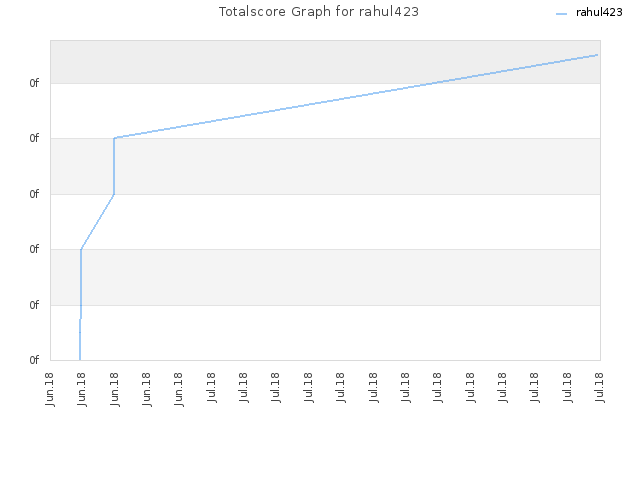 Totalscore Graph for rahul423