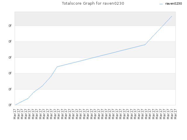 Totalscore Graph for raven0230