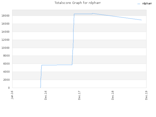 Totalscore Graph for rdpharr