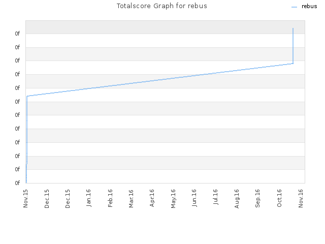 Totalscore Graph for rebus