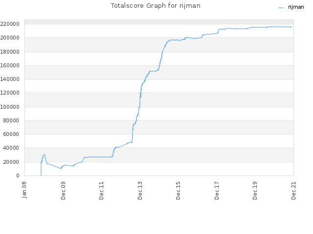 Totalscore Graph for rijman