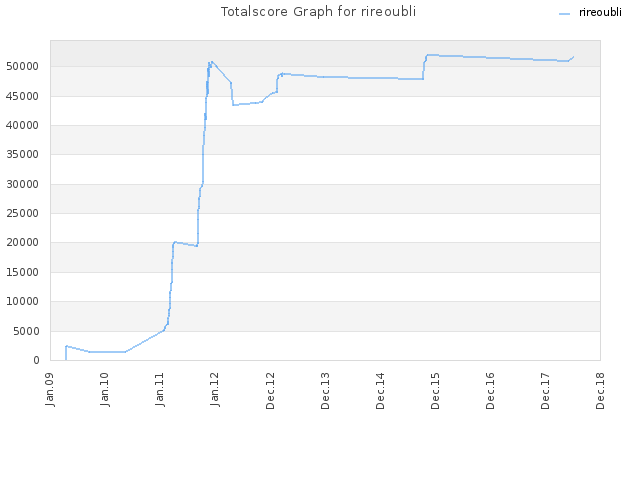 Totalscore Graph for rireoubli