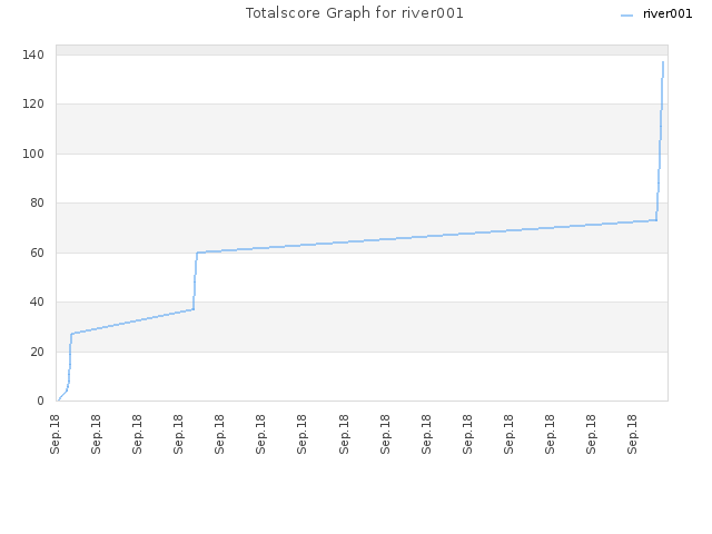 Totalscore Graph for river001