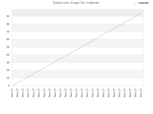Totalscore Graph for rnabeeh