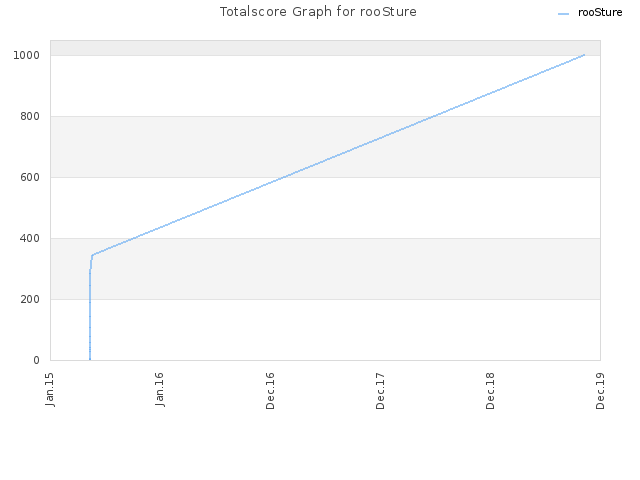Totalscore Graph for rooSture