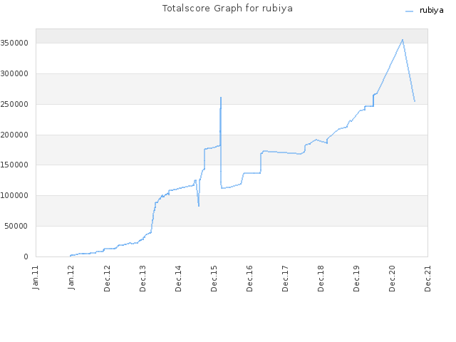 Totalscore Graph for rubiya