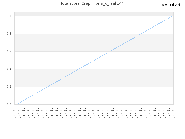 Totalscore Graph for s_o_leaf144