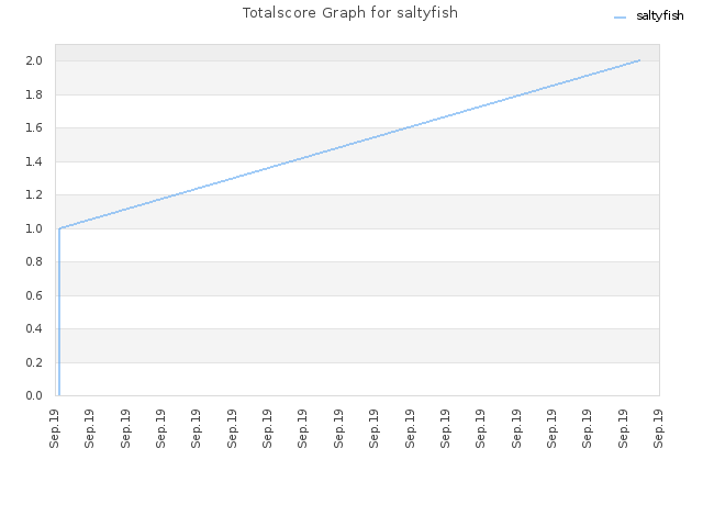 Totalscore Graph for saltyfish