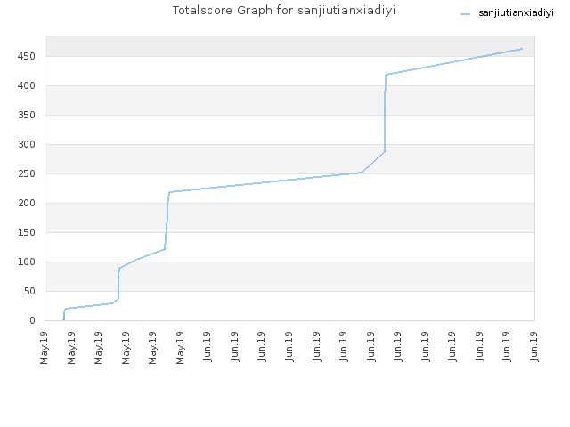 Totalscore Graph for sanjiutianxiadiyi