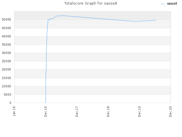 Totalscore Graph for sasza8