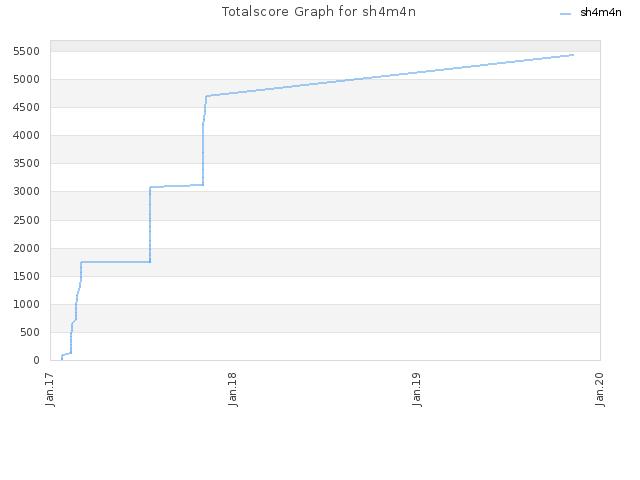 Totalscore Graph for sh4m4n