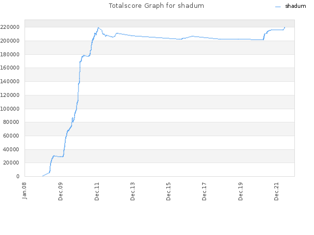 Totalscore Graph for shadum
