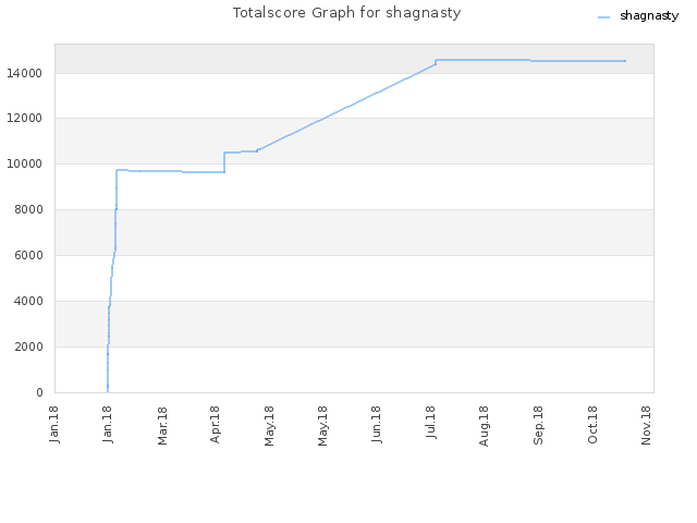 Totalscore Graph for shagnasty
