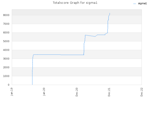Totalscore Graph for sigma1