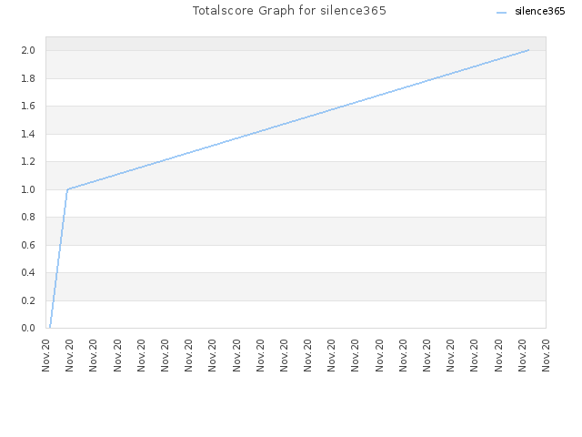 Totalscore Graph for silence365