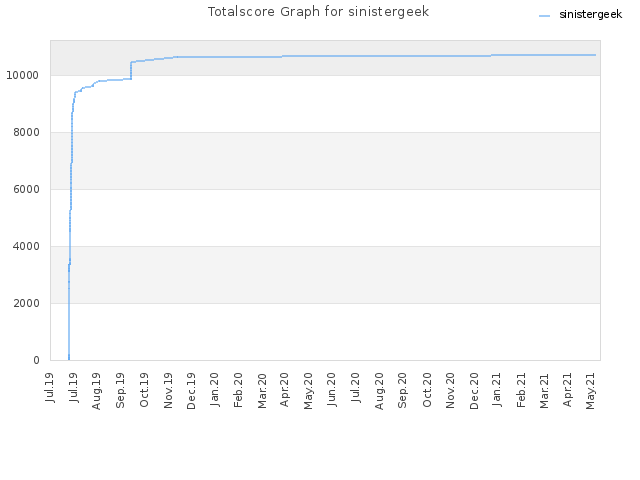 Totalscore Graph for sinistergeek