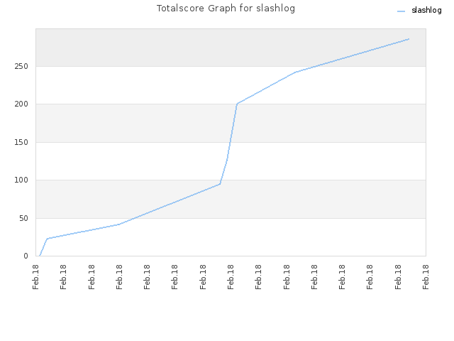 Totalscore Graph for slashlog