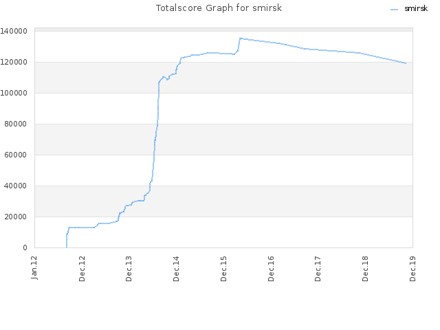 Totalscore Graph for smirsk