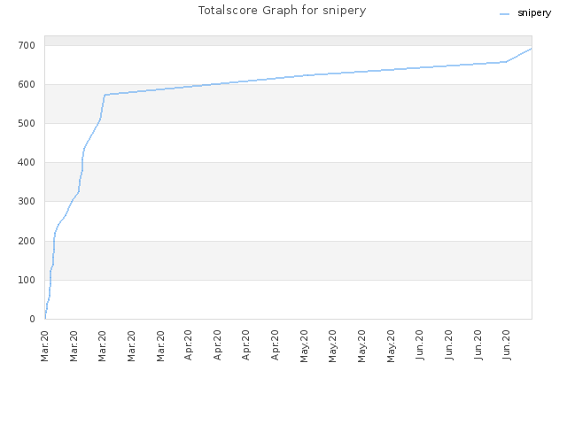 Totalscore Graph for snipery