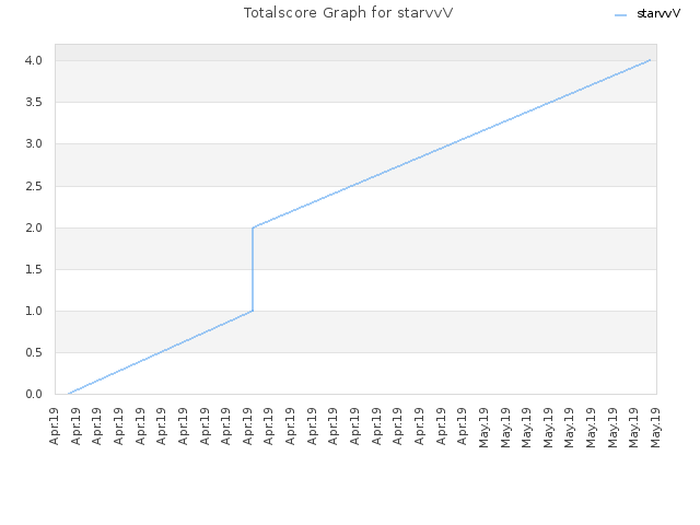 Totalscore Graph for starvvV