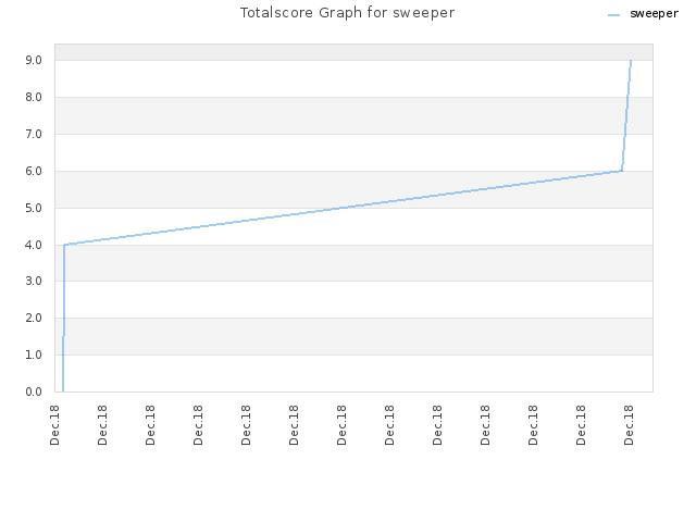 Totalscore Graph for sweeper