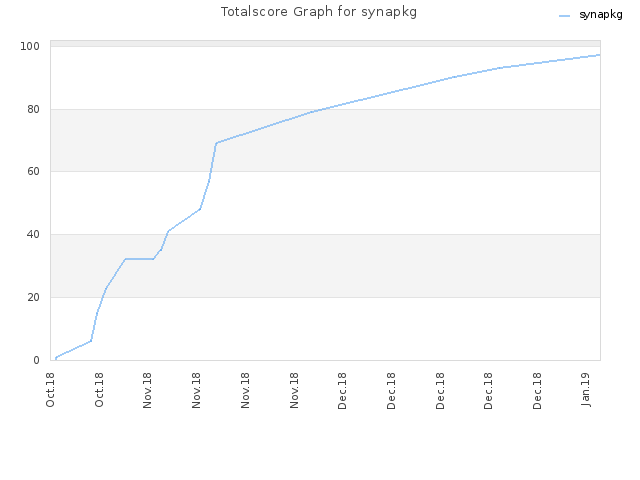 Totalscore Graph for synapkg
