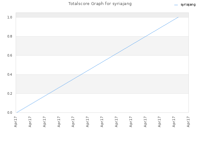 Totalscore Graph for syriajang