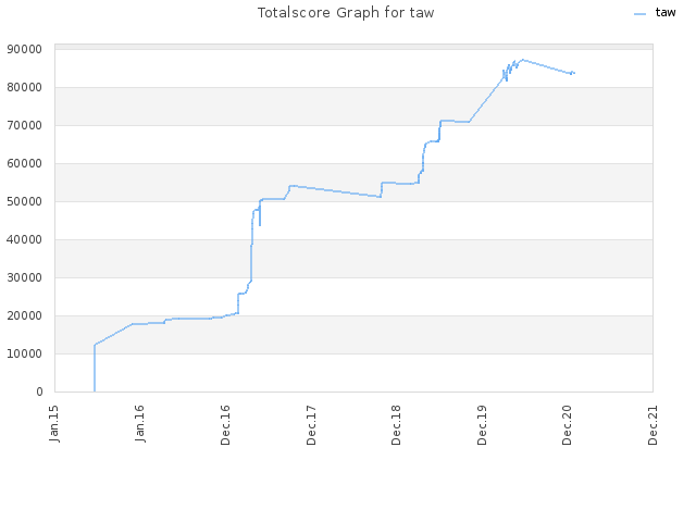 Totalscore Graph for taw