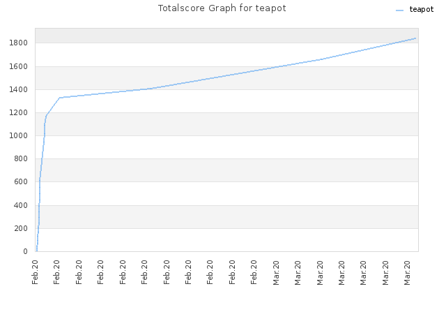Totalscore Graph for teapot
