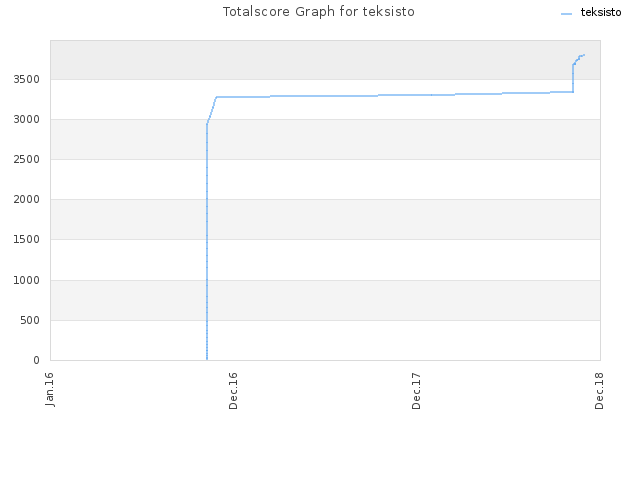 Totalscore Graph for teksisto
