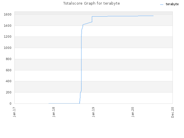 Totalscore Graph for terabyte