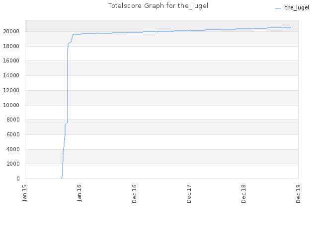 Totalscore Graph for the_lugel