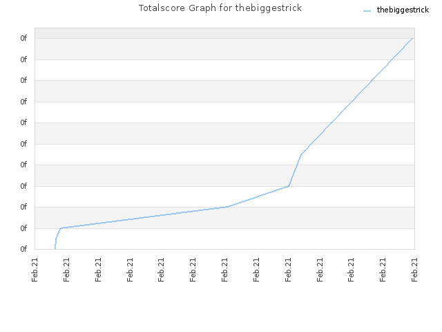 Totalscore Graph for thebiggestrick