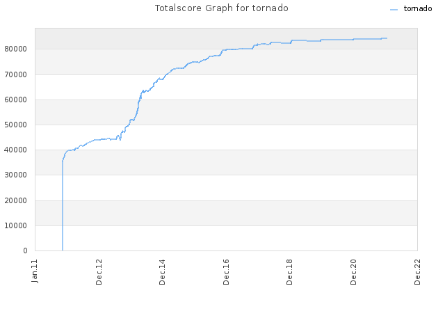 Totalscore Graph for tornado
