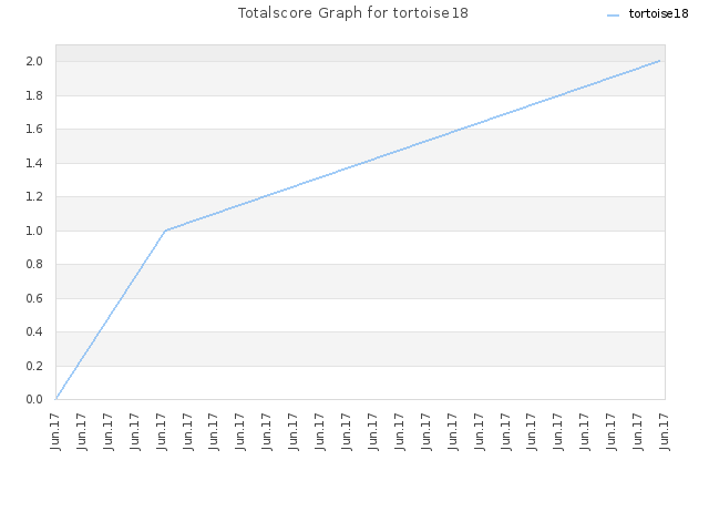 Totalscore Graph for tortoise18