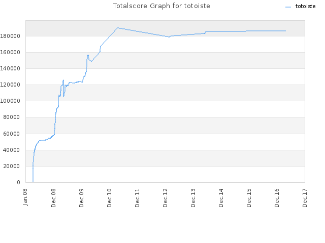Totalscore Graph for totoiste