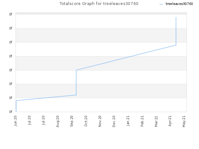 Totalscore Graph for treeleaves30760
