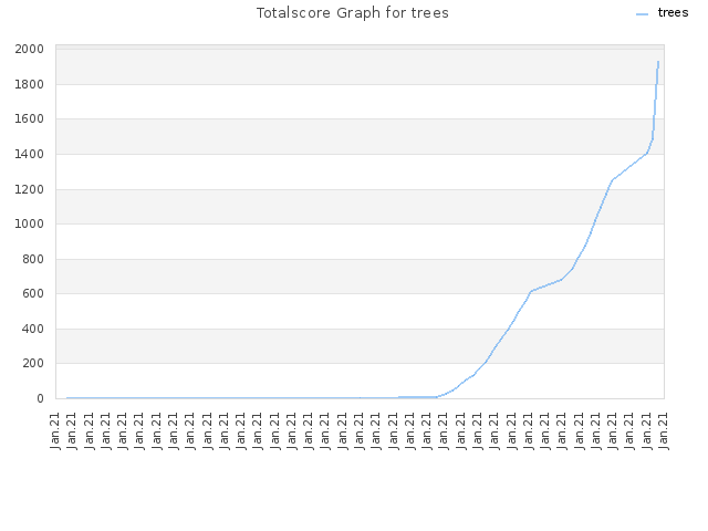 Totalscore Graph for trees
