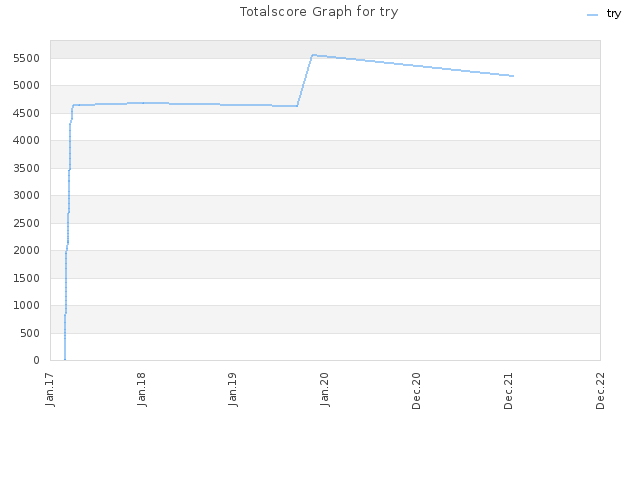 Totalscore Graph for try
