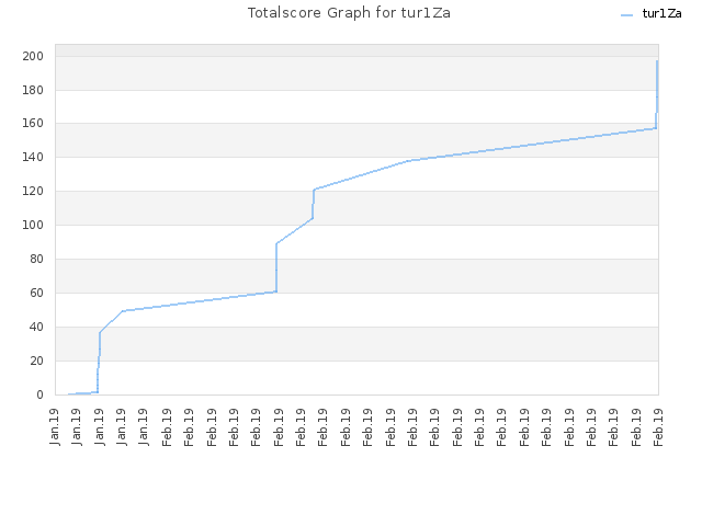 Totalscore Graph for tur1Za