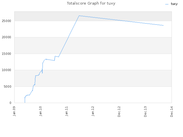 Totalscore Graph for tuxy