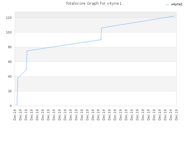 Totalscore Graph for v4yne1