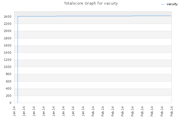 Totalscore Graph for vacuity